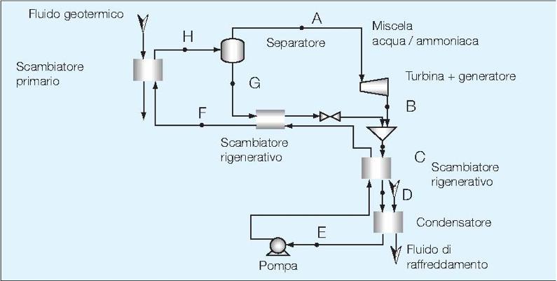 Fig. 6 : Modèle d'installation avec un cycle de Kalina