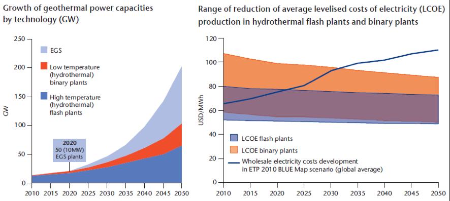 Figure 8 : Prévisions d'évolution de la puissance installée et du coût de production (LCOE). Source IEA. Geothermal Heat and Power Roadmap