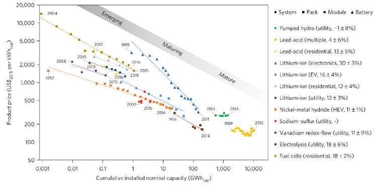 Fig. 1 : Les baisses de coût à chaque décuplement des capacités installées par technique de stockage - Source : Schmidt et al, 2017