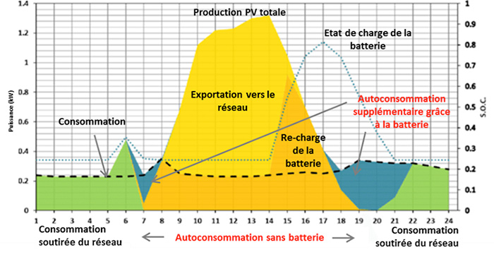 Fig. 3 : Impact d'un stockage individuel sur l'autoconsommation journalière d'un auto-producteur par PV - Source : adapté de du Sani Hassan et alii, 2017