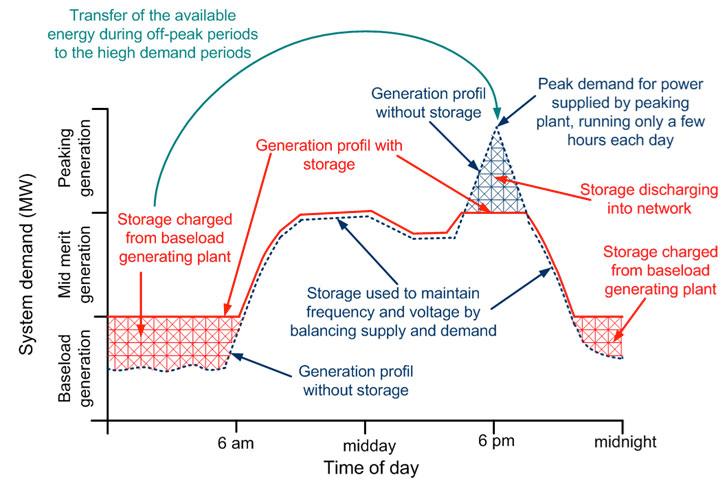 Fig. 4 : Services fournis par les stockages au système électrique au niveau du réseau T&D - Source : ESA.