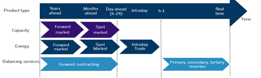 Fig. 6 : La séquence temporelle des différents étages du marché de l'électricité – Source : FTI-CL Energy