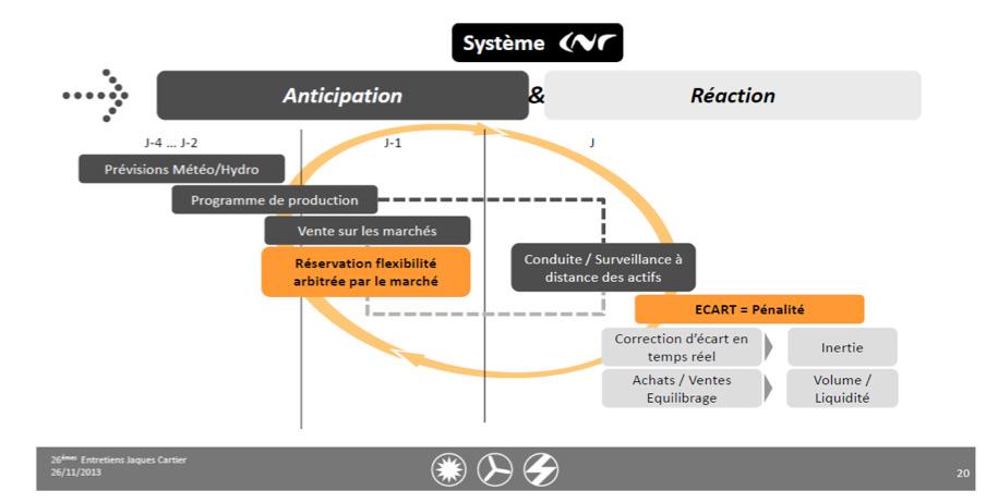 Fig. 12 : Organisation de la variabilité à court terme de la production - Source: CNR