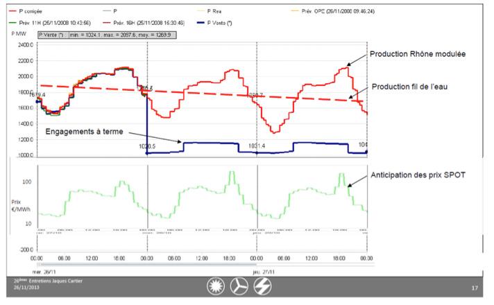 Fig. 13 : Scénario de production modulée par les prix SPOT du marché – Source : CNR