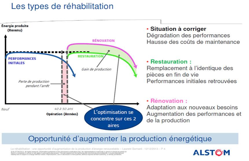 Fig. 2 : Les différents types de réhabilitation des aménagements hydroélectriques – Source : Alstom