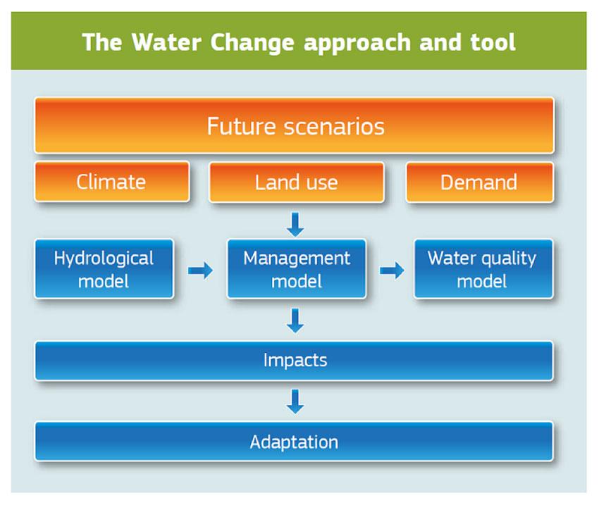 Fig. 3 : Outil d'évaluation du risque environnemental
