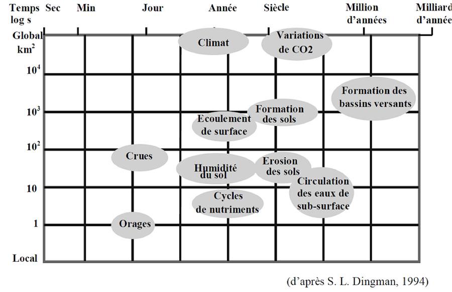 Fig. 4 : Échelles de temps et d'espace des phénomènes météorologiques et géologiques au sein d'un bassin versant – Source : d'après S.L. Dingman, Physical Hydrology, 1994