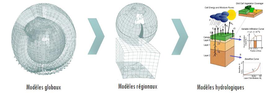 Fig. 5 : Les modèles hydrologiques