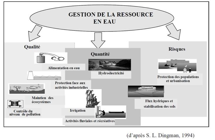 Fig. 8 : Les différents aspects de la gestion de la ressource en eau – Source : S.L. Dingman, op.cit.