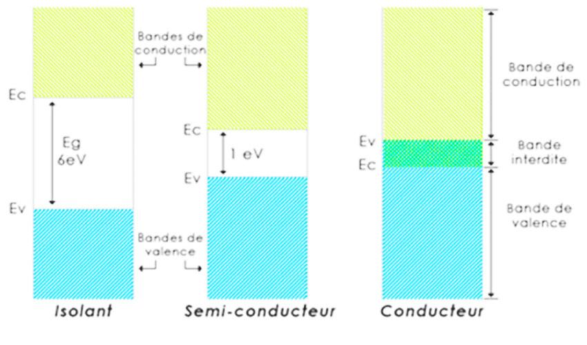 Fig.11: Schéma des bandes électroniques dans les différentes classes de matériaux (Isolants, Semi-conducteurs et conducteurs)