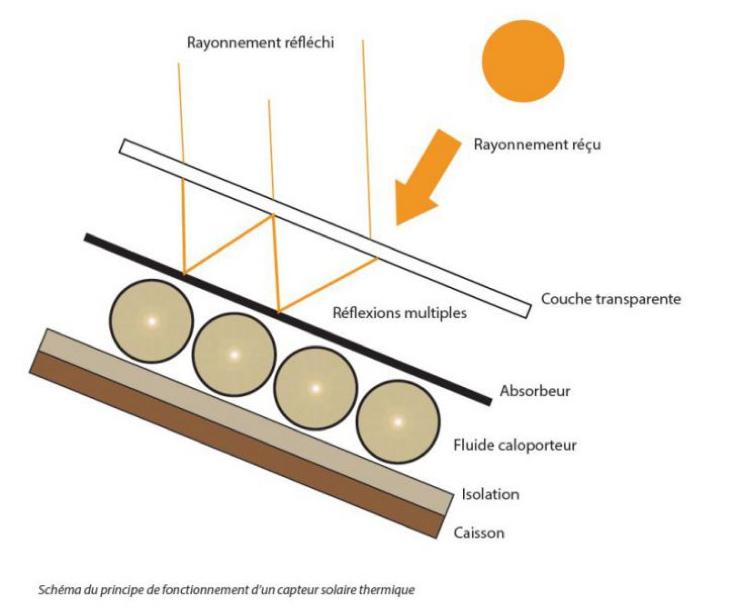 Fig. 12: Utilisation de l'effet de serre dans un capteur solaire pour minimiser les pertes par rayonnement.