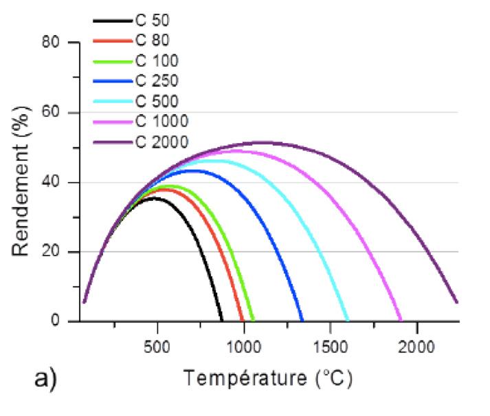 Fig. 13: Evolution du rendement d'une centrale thermodynamique en fonction de la température de fonctionnement et du facteur de concentration de 50 à 2000 (notés C 50 à C 2000)