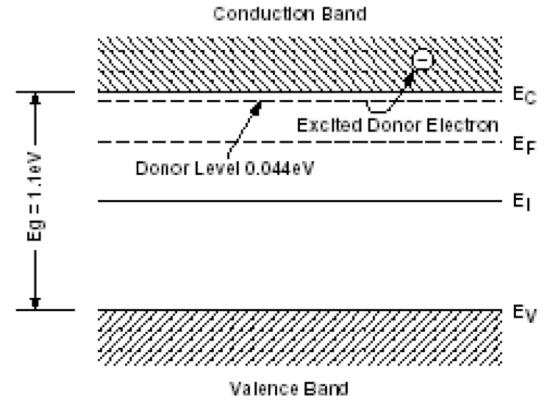 Fig. 14a: Création de niveaux énergétiques proches de la bande de conduction (matériau de type n) ou de la bande de valence (matériau de type p) et déplacement du niveau d'équilibre de population des électrons dit niveau de Fermi (EF)