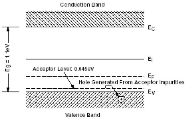 Fig. 14b: Création de niveaux énergétiques proches de la bande de conduction (matériau de type n) ou de la bande de valence (matériau de type p) et déplacement du niveau d'équilibre de population des électrons dit niveau de Fermi (EF)