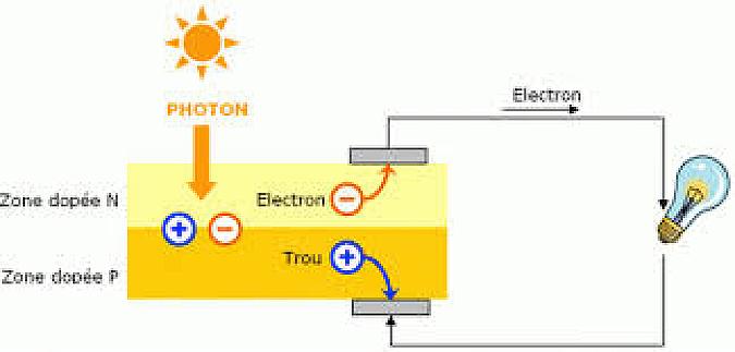 Fig. 15: Schéma de principe d'un capteur photovoltaïque avec la jonction n/p, la photo-génération de paires Electron-Trou