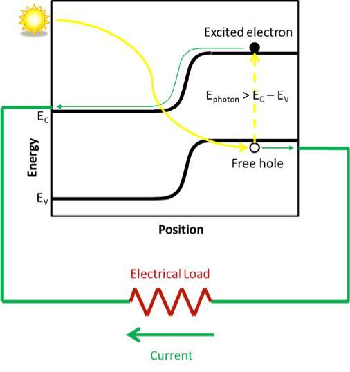 Fig. 16: Profil d'énergie dans un capteur photovoltaïque de type n/p et circulation des charges photo-générées.