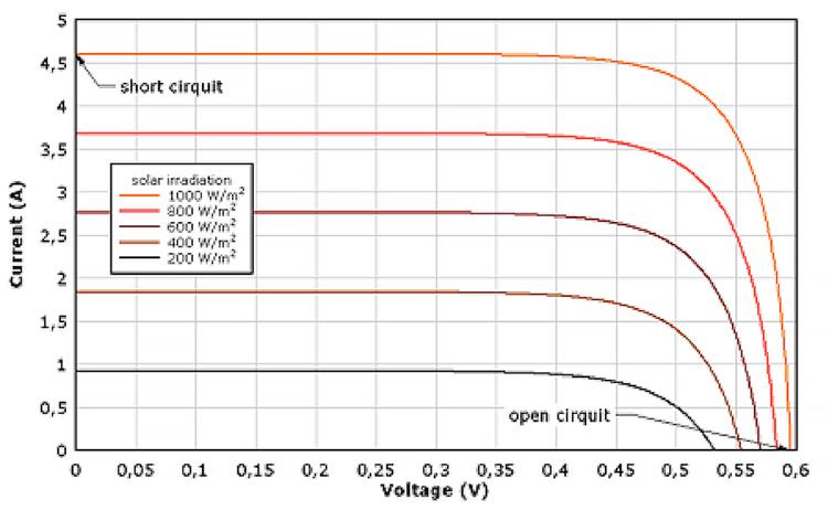 Fig. 17: Caractéristiques typiques Courant-Tension d'un capteur Photovoltaïque en fonction de l'irradiance.