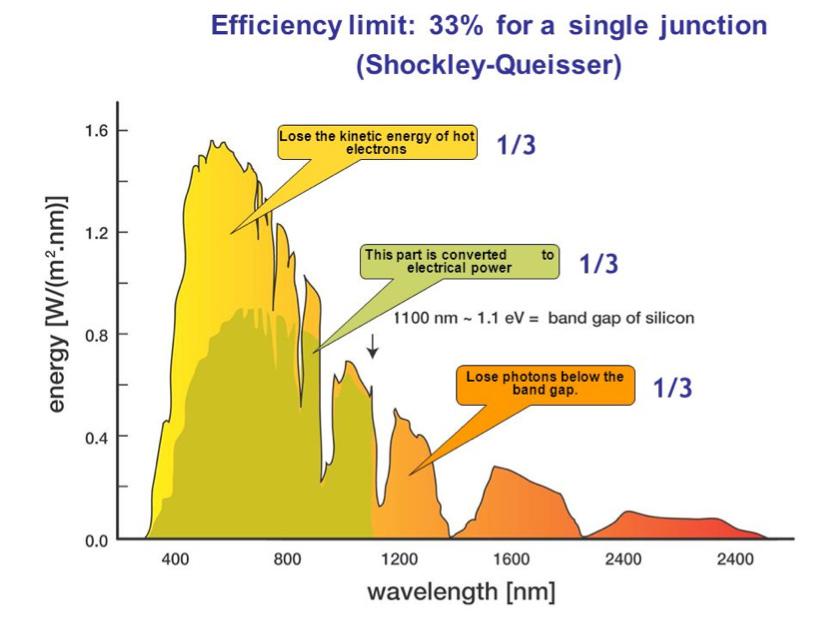Fig. 18: Les trois secteurs énergétiques du spectre solaire relatifs au fonctionnement d'un capteur photovoltaïque avec une seule jonction. En vert la partie capable d'être convertie. En jaune celle correspondant à l'excès d'énergie des électrons par rapport au bas de la bande de conduction et en rouge celle correspondant aux électrons de trop faible énergie par rapport à la bande interdite.
