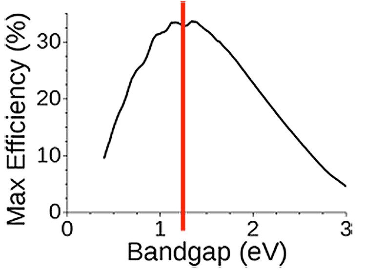Fig. 19: Rendement théorique maximum pour une cellule photovoltaïque en fonction de la bande interdite