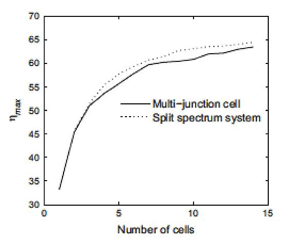 Fig. 20: Rendement théorique maximum en fonction du nombre de jonction (en trait continu)