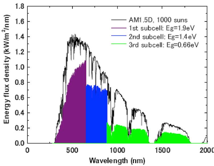 Fig. 21: Secteurs énergétiques susceptibles d'être captés dans la spectre solaire par une cellule à triple jonction et avec des bandes interdites, du bas vers le haut, respectivement de 0,66-1,4 et 1,9 eV.