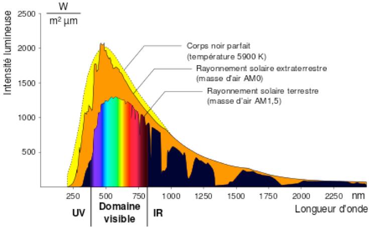 Fig. 2: Spectre du soleil terrestre et extra-terrestre et comparaison avec le spectre du corps noir à 5900K
