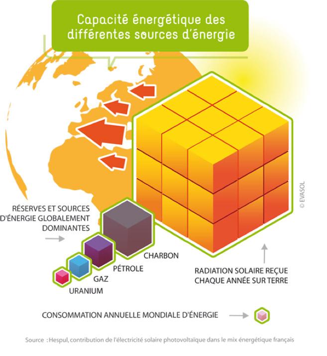 Fig. 3: Comparatif entre l'énergie reçue annuellement par la surface de la terre et le stock des différentes formes d'énergie fossile dans le sous-sol de notre planète
