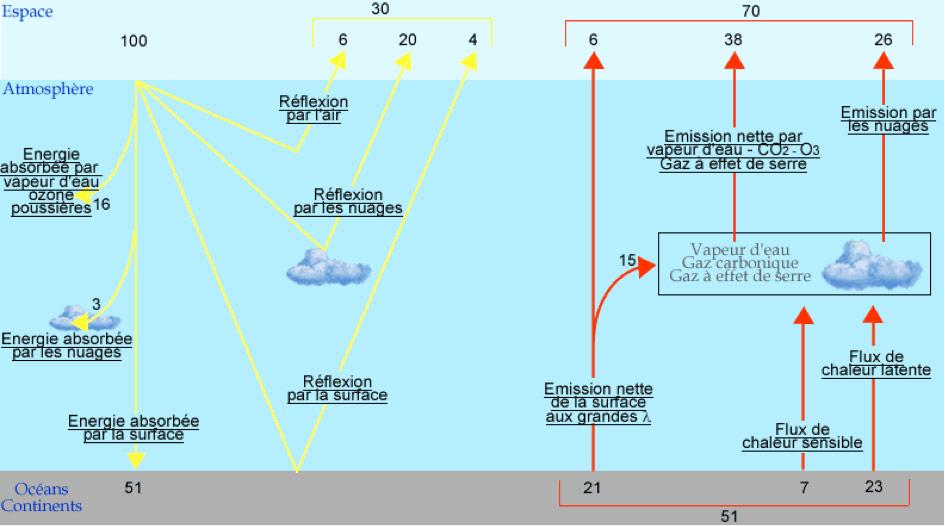 Fig. 4: Modes et bilan d'interaction du rayonnement solaire avec l'atmosphère et avec la surface de la terre (flèches jaunes) et modes d'interaction du rayonnement infra-rouge réémis par la surface de la terre. Le bilan énergétique relatif (base 100) est donné par les chiffres en haut du schéma.