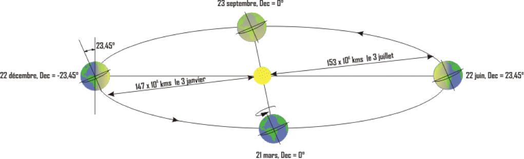 Fig. 6: Première cause de variation du flux d'énergie solaire à la surface de la terre: sa rotation sur elle-même et sa révolution autour du soleil