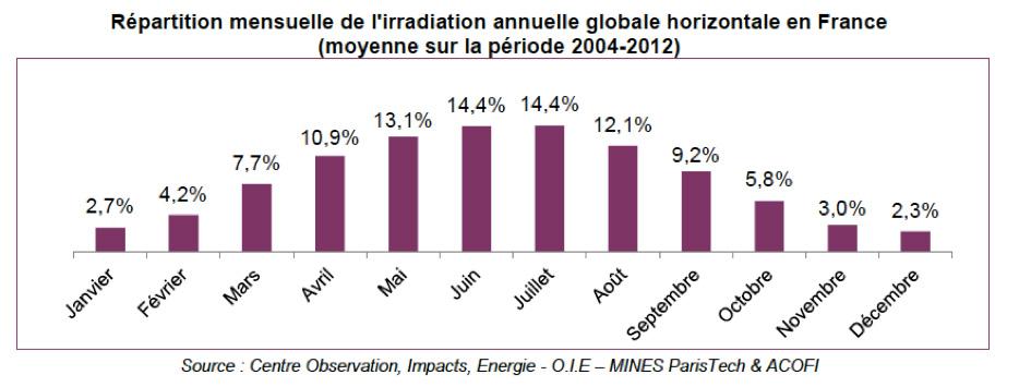Fig. 7: Part de chaque mois à l'irradiation annuelle globale en France