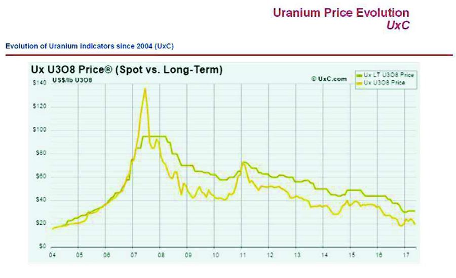 Fig. 1 : Évolution des prix de l'uranium : Le prix de I'uranium sur le marché à long terme (courbe verte) ou sur le marché spot au comptant (courbe jaune) s'exprime en dollars US par livre d'oxyde d'uranium U3O8, 1 USD/lb U3O8 correspond à 2,6 USD/kg Uranium - Source: The Ux Consulting Company LLC