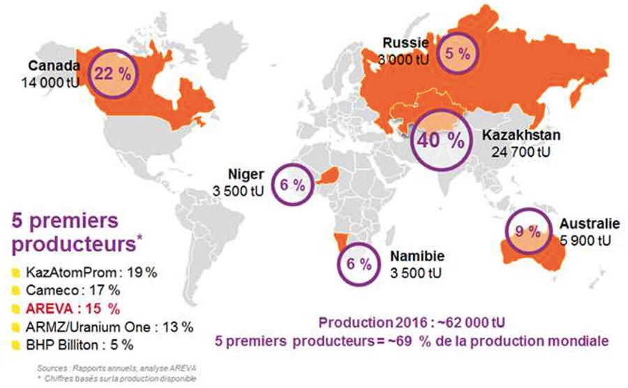 Fig. 2 : Production mondiale d'uranium