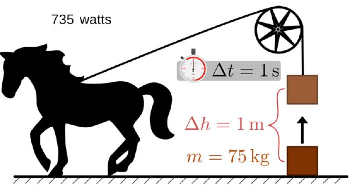 Fig. 4 : Illustration pratique du cheval vapeur, t est le temps, h la hauteur et m la masse