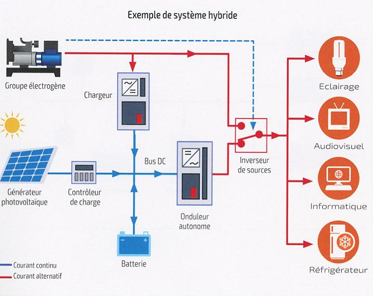 Fig. 10 : Exemple de système hybride