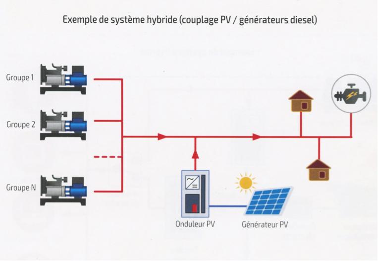 Fig. 11 : Exemple de système hybride
