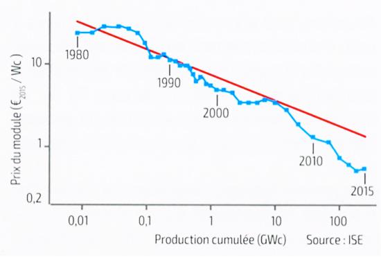 Fig. 1 : Décroissance du coût des panneaux photovoltaïques en fonction de la production ces 35 dernières années