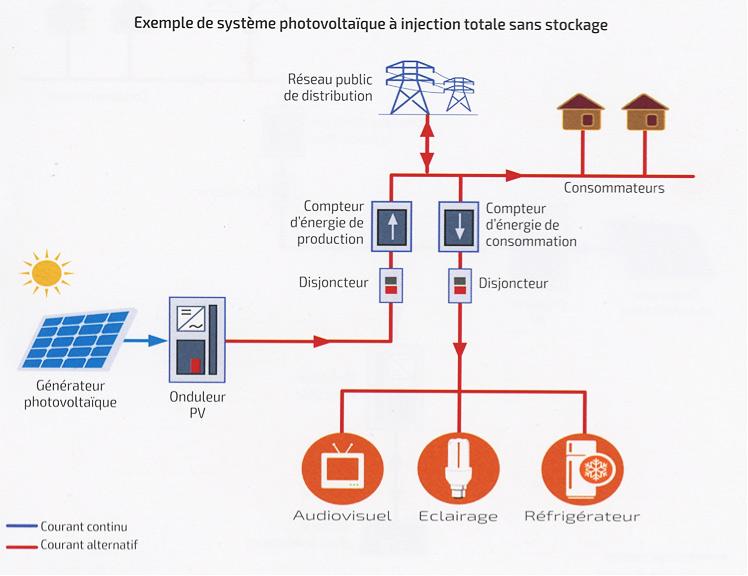 Fig. 2 : Exemple de système photovoltaïque à injection totale sans stockage