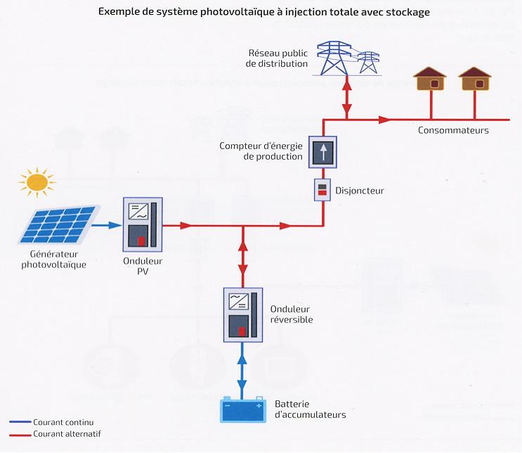 Fig. 3 : Exemple de système photovoltaïque à injection totale avec stockage