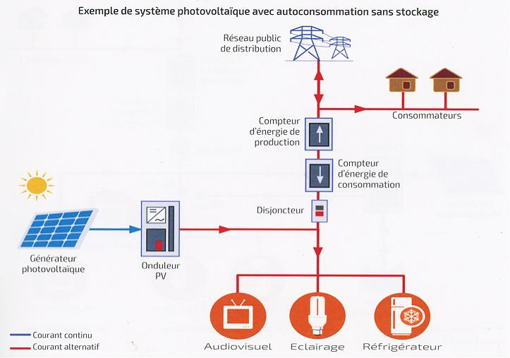 Fig. 4 : Exemple de système photovoltaïque avec autoconsommation sans stockage