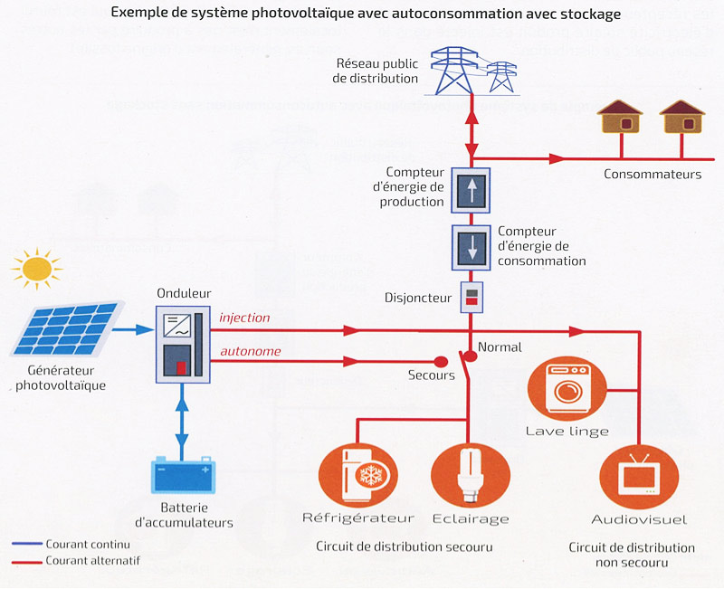 Fig. 5 : Exemple de système photovoltaïque avec autoconsommation avec stockage