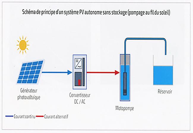 Fig. 7 : Schéma de principe d'un système PV autonome sans stockage (pompage au fil du soleil)