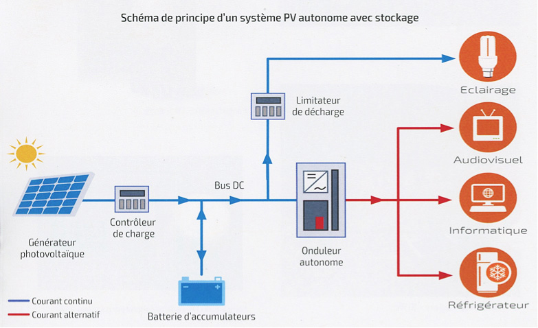 Fig. 8 : Schéma de principe d'un système PV autonome avec stockage