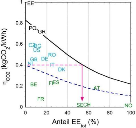 Fig. 10 : Le taux d'émission spécifique de CO2 sur la part totale des EnR dans différents pays (en 2012). Les courbes valent pour l'Allemagne, d'une part lorsque la totalité de la production thermique est générée par le mix de combustibles actuel (courbe noire en ligne continu) et d'autre part uniquement par le gaz (pointillé en bleu). Les lignes roses mettent en évidence l'effet qu'il y aurait si le mix de combustibles était remplacé par du gaz.