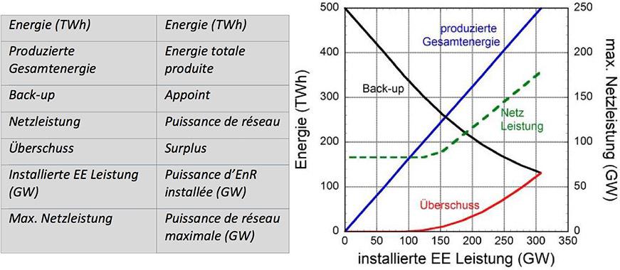 Fig. 11 : L'énergie annuelle totale produite par les EnR, l'apport de l'appoint, le surplus et (à droite) la capacité du réseau nécessaire en fonction de la puissance installée.