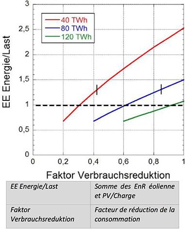 Fig. 12 : La somme des énergies éolienne et PV sont représentées en ordonnée et le facteur dont la consommation doit être réduite par rapport à 2012 en abscisse. Les barres verticales indiquent les moments où le surplus de production représente 50 % de la consommation.