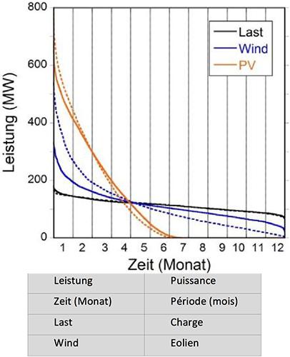Fig. 13 : Les monotones annuelles de la charge, de l'éolien et du PV du réseau d'EnR allemand (courbes en pointillé) et européen (courbe pleine). L'énergie est normée à 1 TWh à chaque fois.