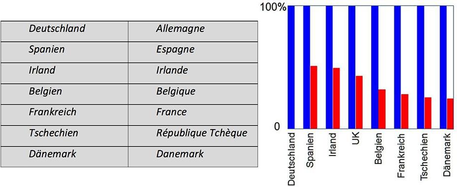 Fig. 15 : Pour chaque pays, le surplus normé est représenté par une barre bleue et, par rapport à l'Allemagne, la part du surplus « utile » est représentée en rouge.