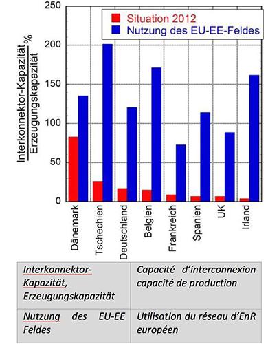 Fig. 16 : Les capacités actuelles et nécessaires des interconnexions (puissance) des différents pays.