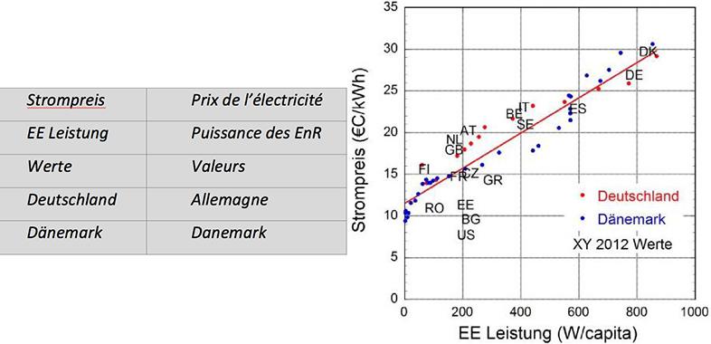 Fig. 17 : Le prix de l'électricité pour le consommateur final est exprimé en ordonnée et les puissances éoliennes et photovoltaïques installées par personne dans chaque pays en abscisse ; pour l'Allemagne et le Danemark, les changements sur la période de développement des EnR sont également représentés. Données de Finadvice de 2012.