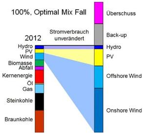 Fig. 1 : À gauche est représentée la production d'électricité réelle pour 2012 (527 TWh) et à droite l'approvisionnement hypothétique à 100 % d'EnR (énergie renouvelable) après la transition énergétique. Pour fournir l'énergie nécessaire, on ajoute l'énergie générée par les systèmes d'appoint (lors des périodes faibles en vent ou peu ensoleillées) et les surplus de puissance produits lors des périodes où il y a beaucoup de vent ou de soleil.